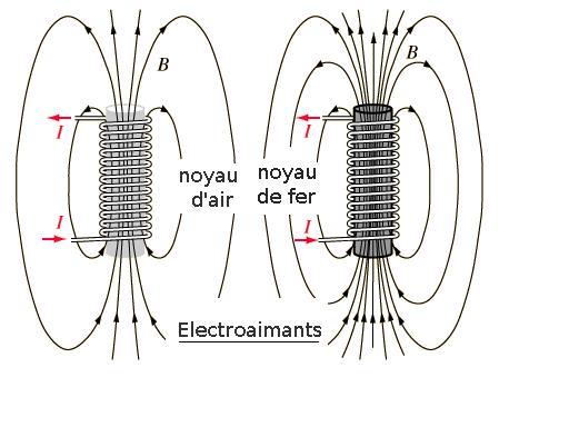 électroaimant avec ou sans noyau ferromagnétique doux
